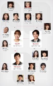 マイヒーリングラブ 相関図 韓国ドラマ キャスト あらすじ 感想
